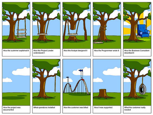 Software development effort estimation